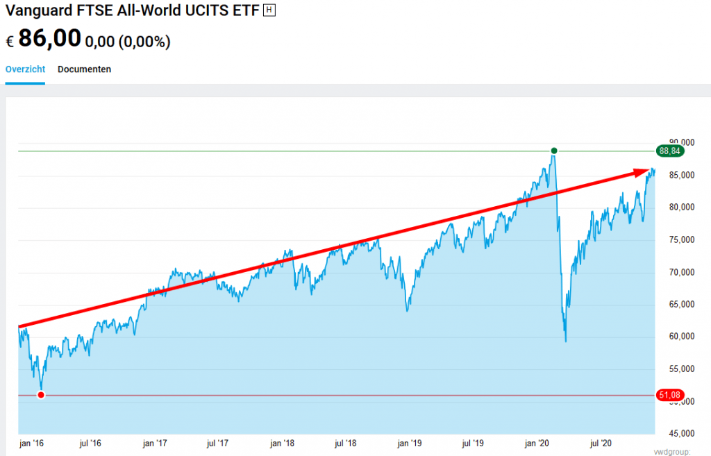 Vanguard FTSE All-World UCITS ETF (IE00B3RBWM25)