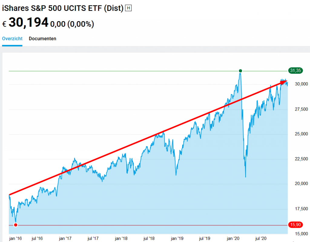 iShares S&P 500 UCITS ETF (IE0031442068)