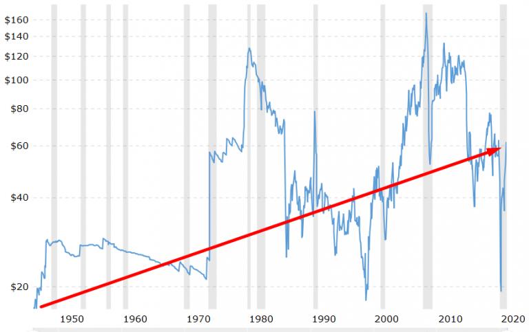 acheter des actions pétrolières