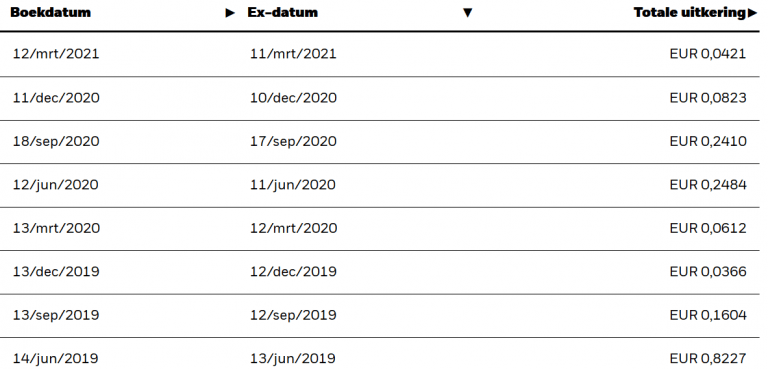iShares Euro Dividend UCITS (IE00B0M62S72)
